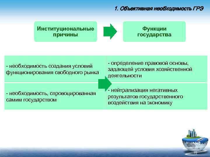 1. Объективная необходимость ГРЭ Институциональные причины Функции государства необходимость создания условий функционирования свободного рынка