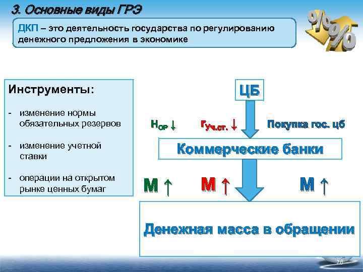 3. Основные виды ГРЭ ДКП – это деятельность государства по регулированию денежного предложения в