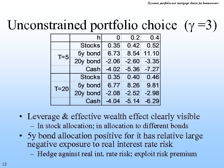 Dynamic portfolio and mortgage choice for homeowners Unconstrained portfolio choice ( =3) • Leverage