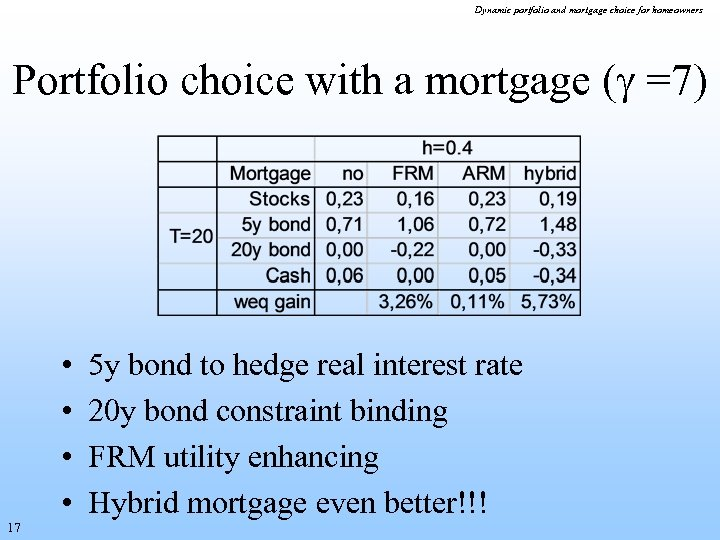 Dynamic portfolio and mortgage choice for homeowners Portfolio choice with a mortgage ( =7)