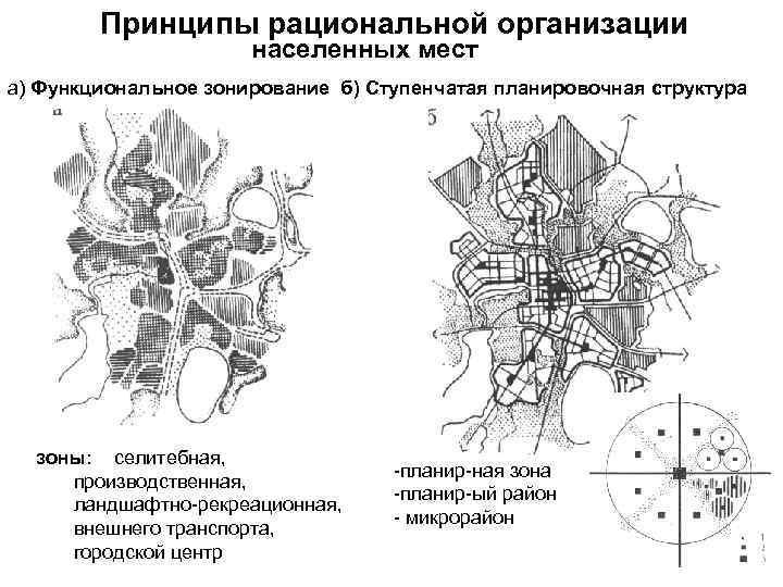 Принципы рациональной организации населенных мест а) Функциональное зонирование б) Ступенчатая планировочная структура зоны: селитебная,