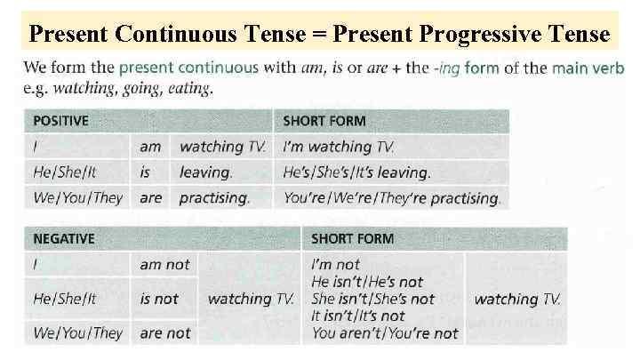 Present Continuous Tense = Present Progressive Tense