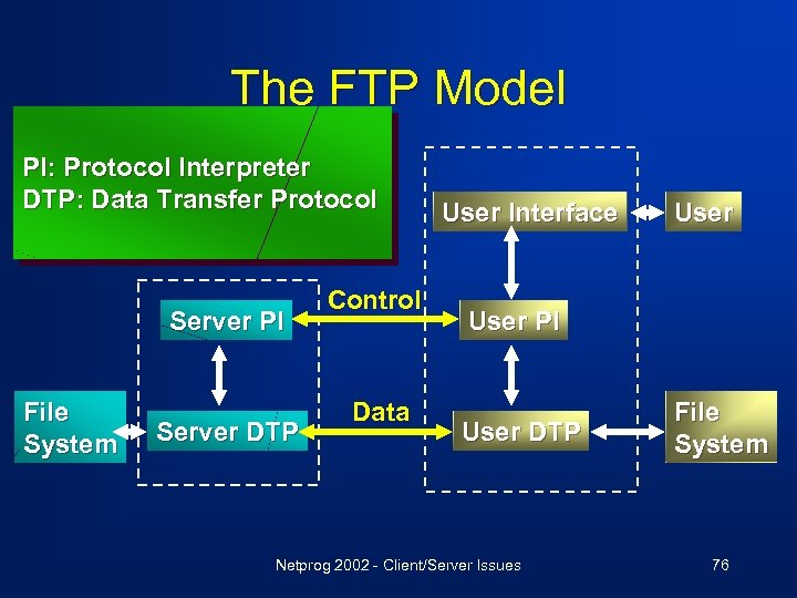 The FTP Model PI: Protocol Interpreter DTP: Data Transfer Protocol Server PI File System