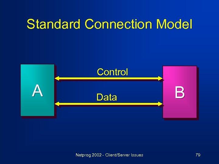 Standard Connection Model Control A Data Netprog 2002 - Client/Server Issues B 79