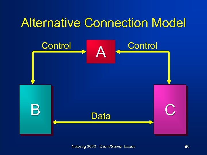 Alternative Connection Model Control B A Control Data Netprog 2002 - Client/Server Issues C