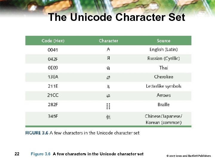 The Unicode Character Set 22 Figure 3. 6 A few characters in the Unicode