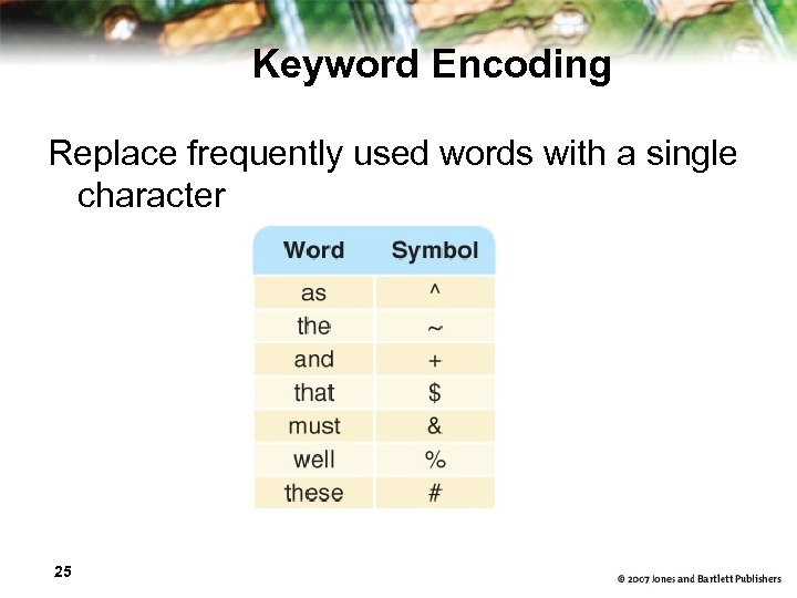 Keyword Encoding Replace frequently used words with a single character 25