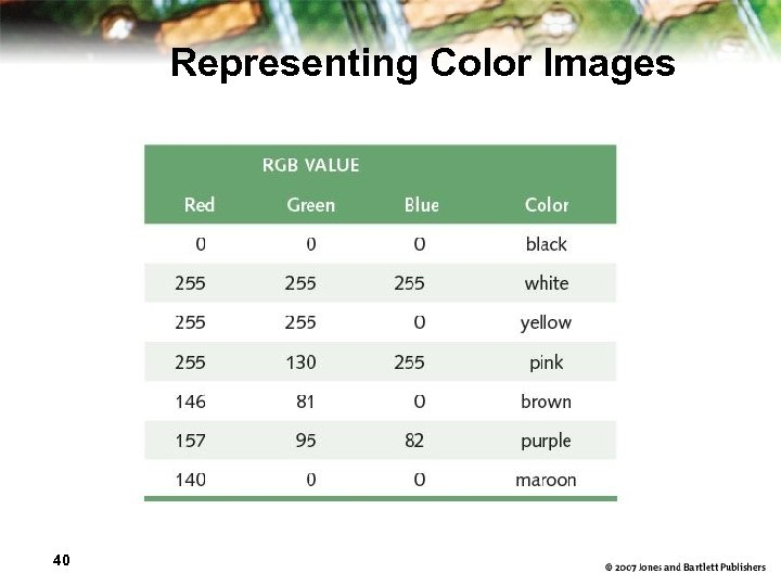 Representing Color Images 40