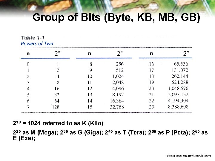 Group of Bits (Byte, KB, MB, GB) 210 = 1024 referred to as K