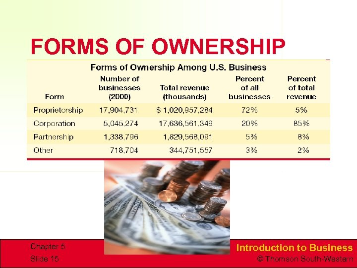 FORMS OF OWNERSHIP Chapter 5 Slide 15 Introduction to Business © Thomson South-Western