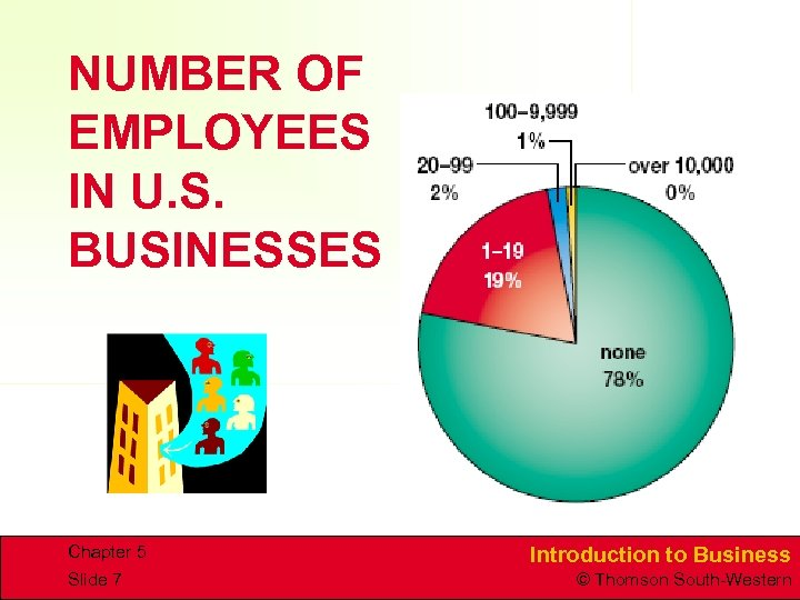 NUMBER OF EMPLOYEES IN U. S. BUSINESSES Chapter 5 Slide 7 Introduction to Business