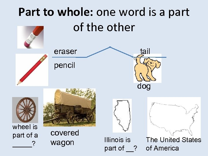 Part to whole: one word is a part of the other eraser tail pencil