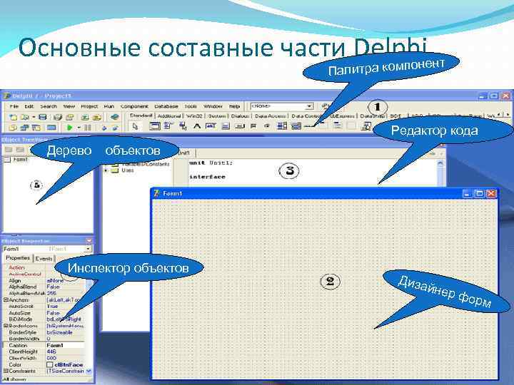 Основные составные части Delphiент омпон Палитра к Редактор кода Дерево объектов Инспектор объектов Диза