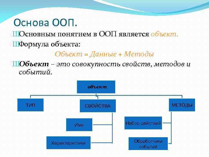Основа ООП. ШОсновным понятием в ООП является объект. ШФормула объекта: Объект = Данные +