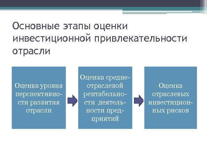 Основные этапы оценки инвестиционной привлекательности отрасли Оценка уровня перспективности развития отрасли Оценка среднеотраслевой рентабельности
