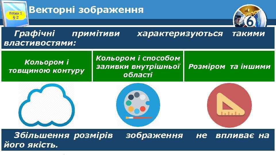 Розділ 1 § 2 Векторні зображення Графічні примітиви властивостями: Кольором і товщиною контуру характеризуються