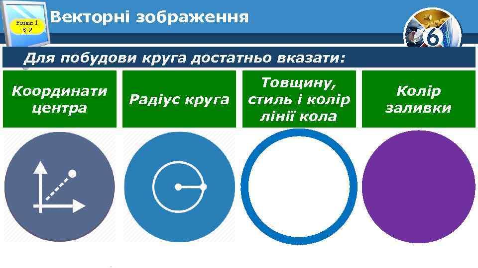 Розділ 1 § 2 Векторні зображення Для побудови круга достатньо вказати: Координати центра Радіус