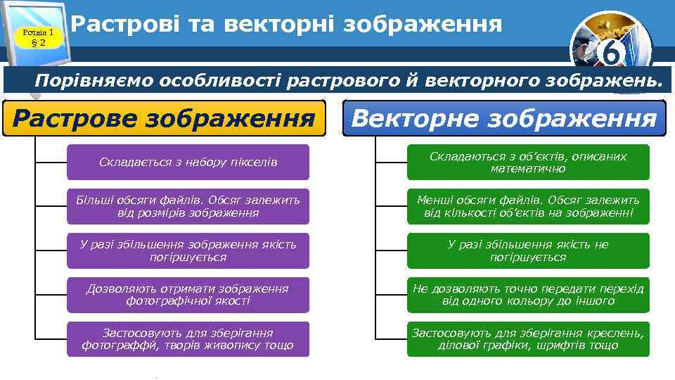 Розділ 1 § 2 Растрові та векторні зображення 6 Порівняємо особливості растрового й векторного