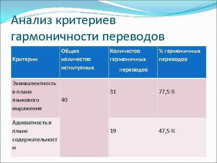 Анализ критериев гармоничности переводов Критерии Общее количество испытуемых Количество гармоничных % гармоничных переводов Эквивалентность