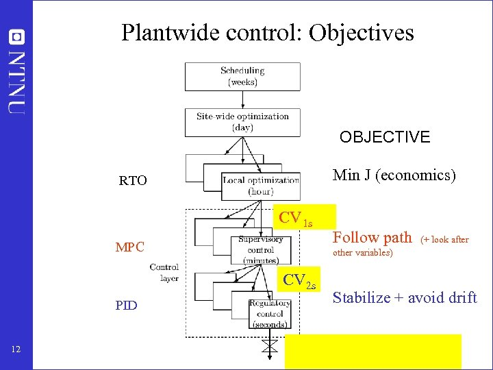 Plantwide control: Objectives OBJECTIVE Min J (economics) RTO CV 1 s MPC other variables)