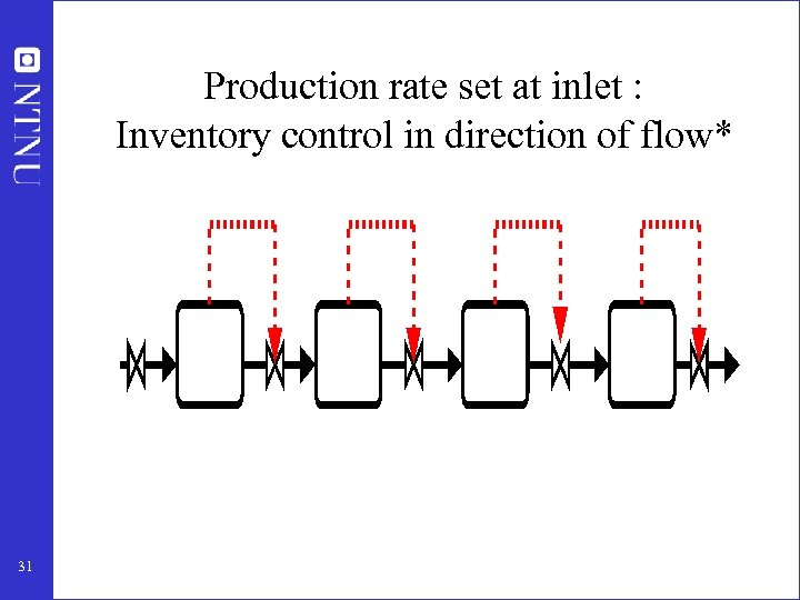 Production rate set at inlet : Inventory control in direction of flow* 31
