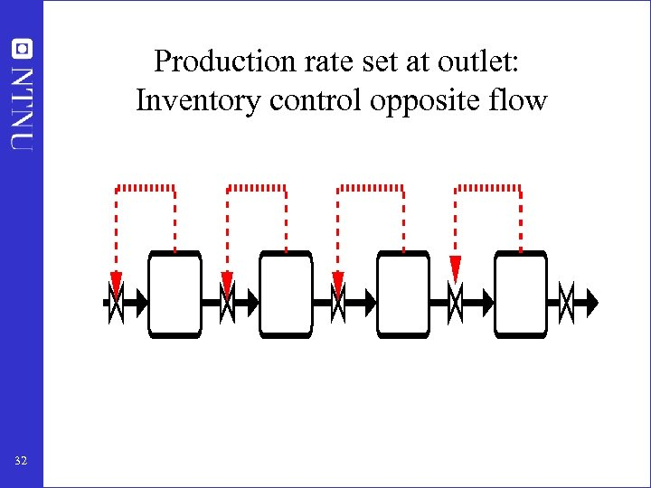 Production rate set at outlet: Inventory control opposite flow 32