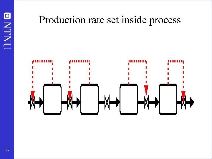 Production rate set inside process 33