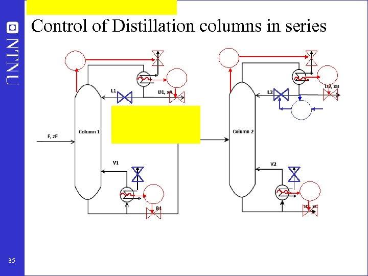 Control of Distillation columns in series 35