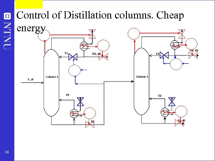Control of Distillation columns. Cheap energy 36