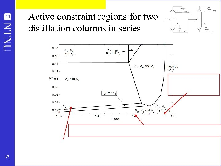 Active constraint regions for two distillation columns in series 37