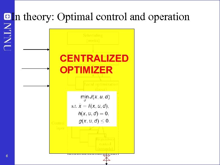 In theory: Optimal control and operation CENTRALIZED OPTIMIZER 6