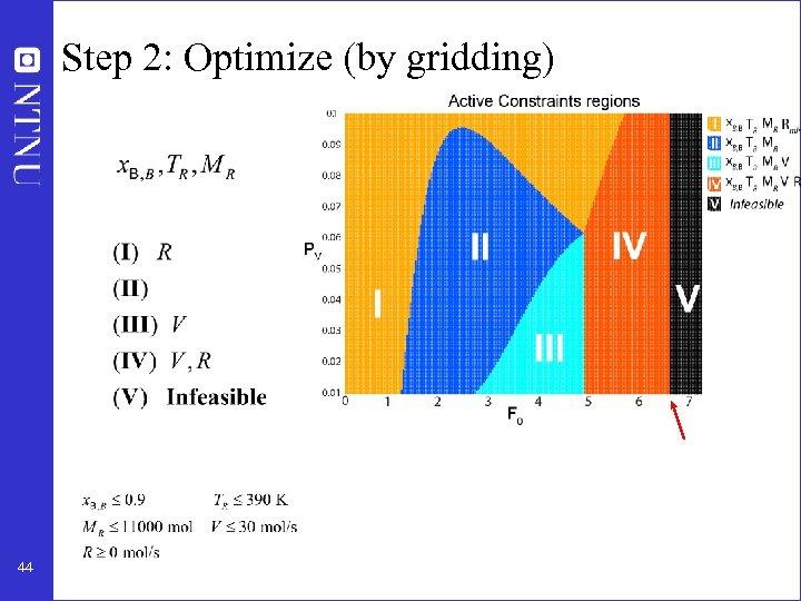 Step 2: Optimize (by gridding) 44