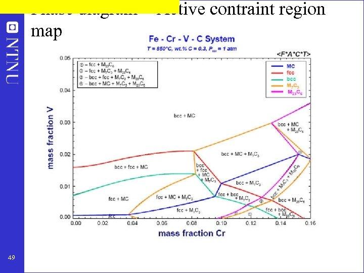 Phase diagram = Active contraint region map 49