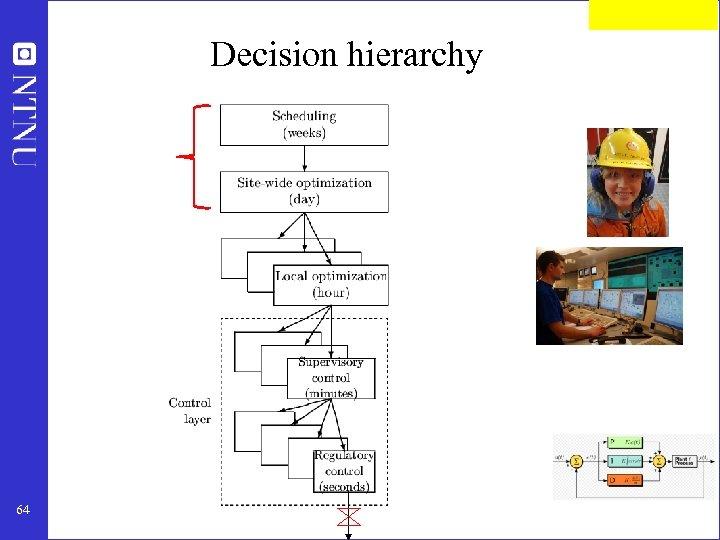 Decision hierarchy 64