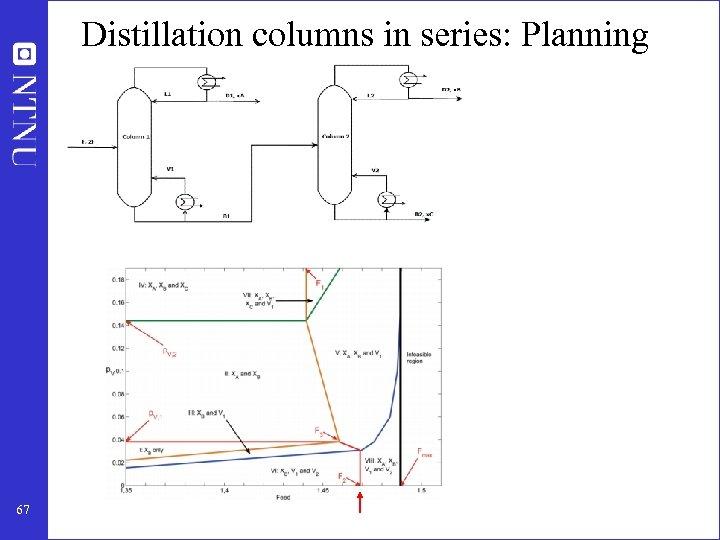 Distillation columns in series: Planning 67