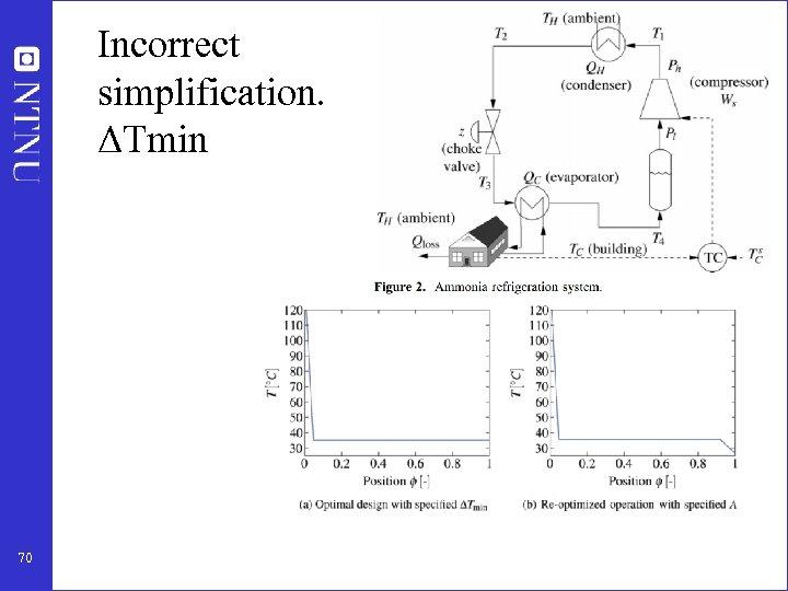 Incorrect simplification. ΔTmin 70