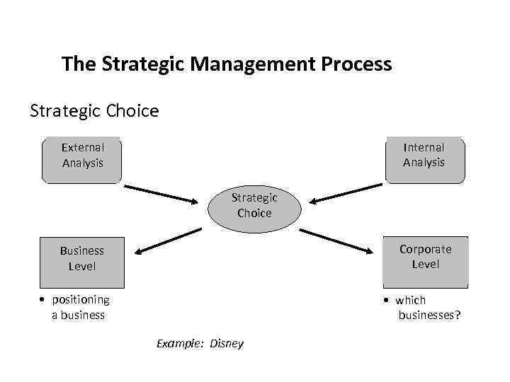notes on strategic choices Free strategic management notes - definition,strategic management process & model,vision,mission,sm model,environmental bba|mantra`s strategic management notes/e-book will serve as concise textbook for bba/bbm/bms/mba and other management students and will.