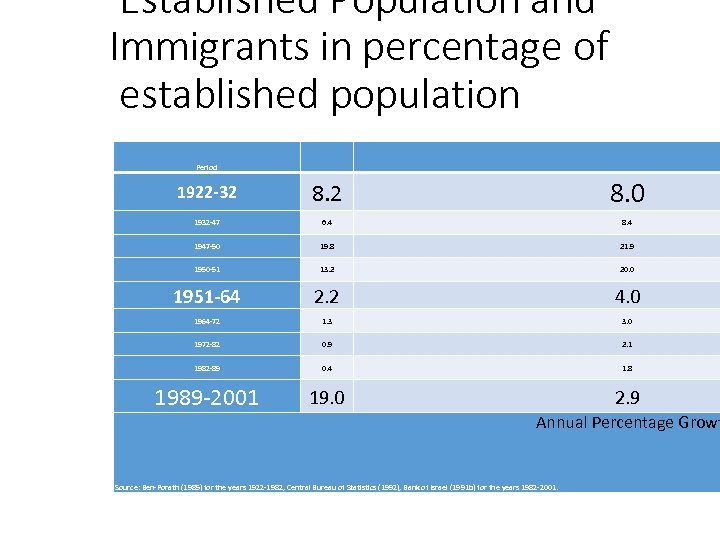 Established Population and Immigrants in percentage of established population Period 1922 -32 8. 0