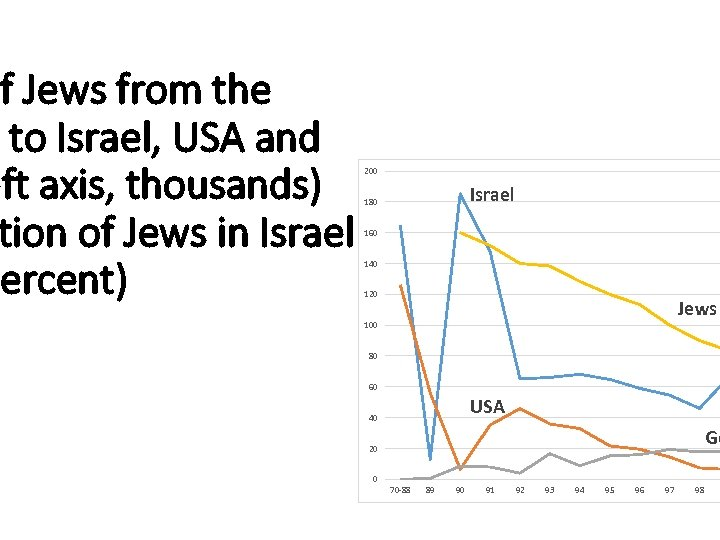 of Jews from the to Israel, USA and eft axis, thousands) tion of Jews
