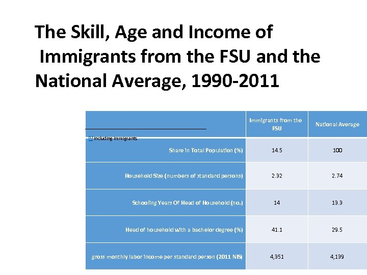 The Skill, Age and Income of Immigrants from the FSU and the National Average,