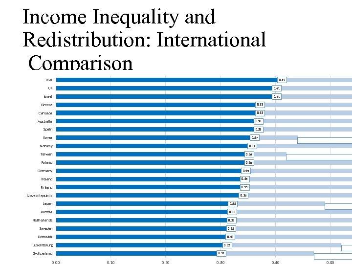 Income Inequality and Redistribution: International Comparison USA 0. 42 UK 0. 41 Israel 0.