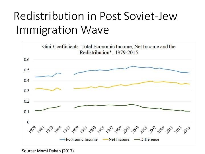 Redistribution in Post Soviet-Jew Immigration Wave 114