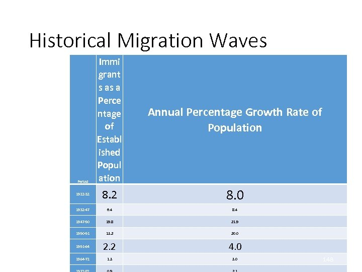 Historical Migration Waves Immi grant s as a Perce ntage of Establ ished Popul