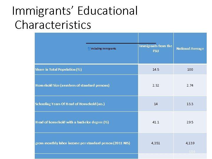 Immigrants' Educational Characteristics [1] Including immigrants Immigrants from the National Average FSU Share in