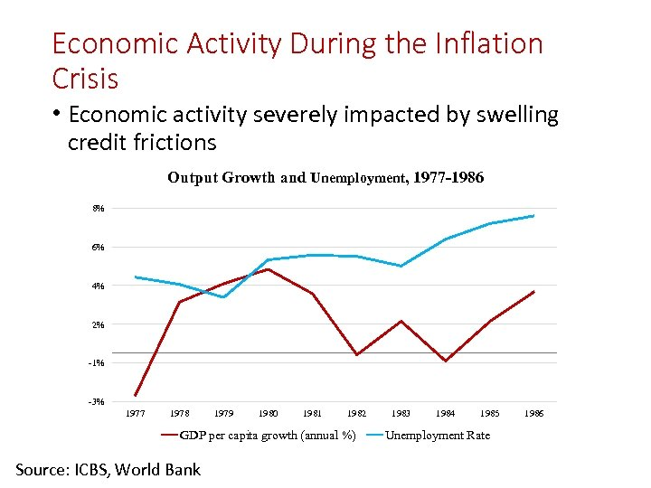 Economic Activity During the Inflation Crisis • Economic activity severely impacted by swelling credit