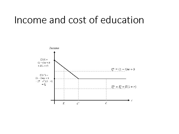Income and cost of education 166