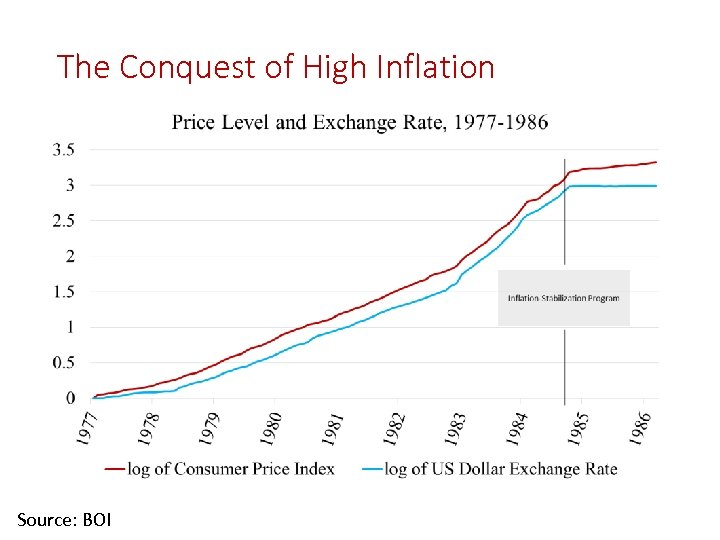 The Conquest of High Inflation Source: BOI