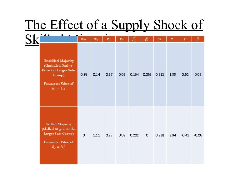 The Effect of a Supply Shock of Skilled Migration 0. 89 0. 14 0.