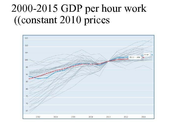 2000 -2015 GDP per hour work ((constant 2010 prices