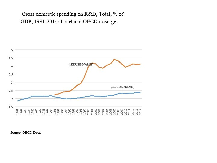 Gross domestic spending on R&D, Total, % of GDP, 1981 -2014: Israel and OECD